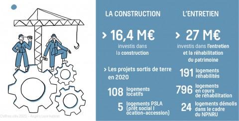 La construction et l'entretien du patrimoine