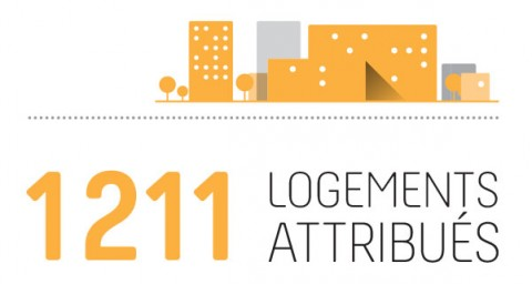 logements_attribues