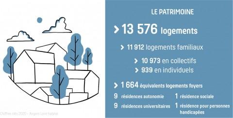 Le patrimoine d'Angers Loire habitat